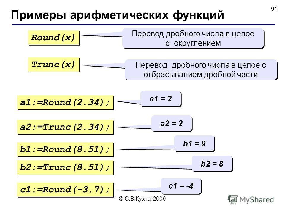 © С.В.Кухта, 2009 91 Примеры арифметических функций Round(x) Trunc(x) Перевод дробного числа в целое с округлением Перевод дробного числа в целое с округлением Перевод дробного числа в целое с отбрасыванием дробной части a1:=Round(2.34); a1 = 2 a2:=T