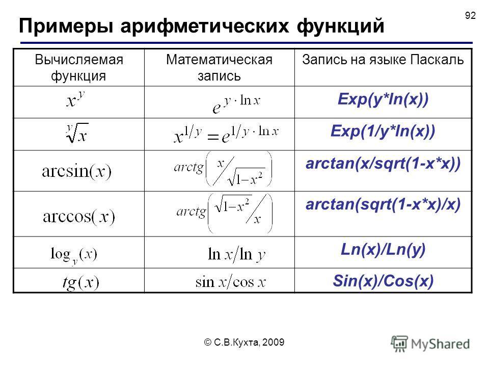 Стандартный функции паскаля примеры