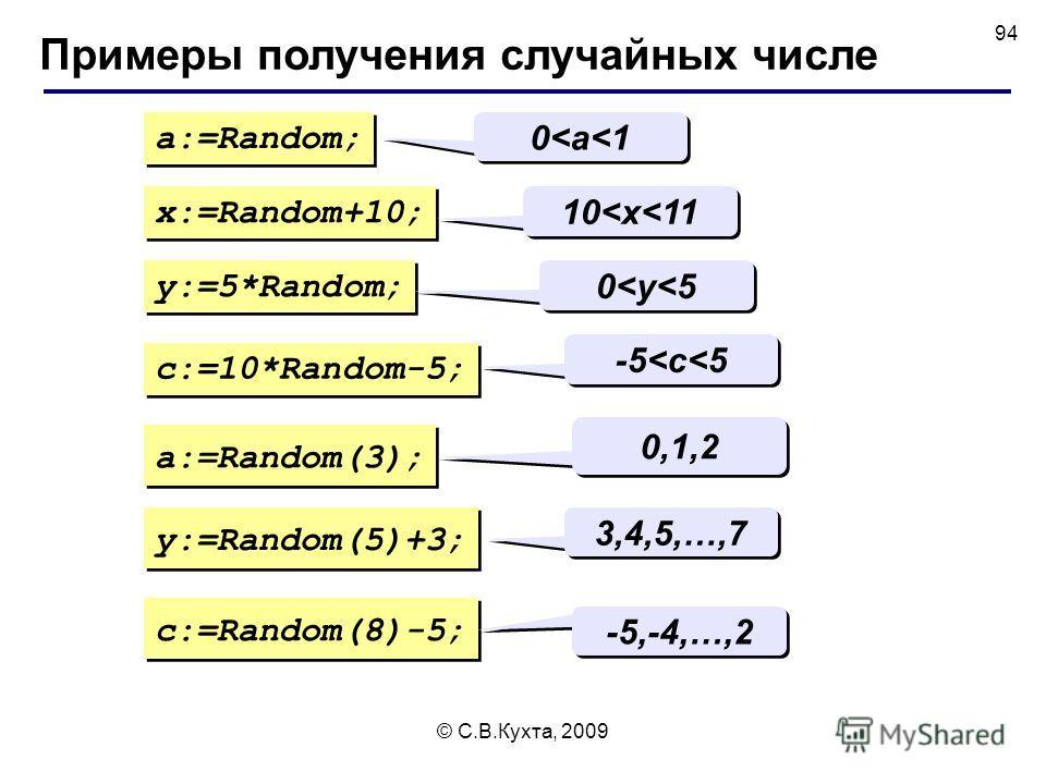 © С.В.Кухта, 2009 94 Примеры получения случайных числе a:=Random; 0