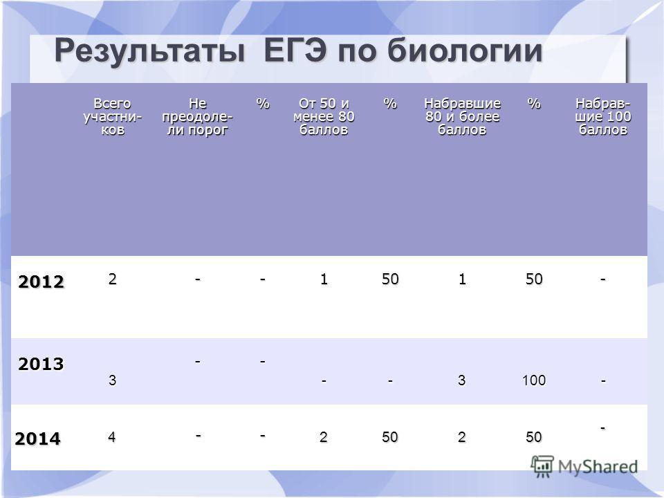 Результаты ЕГЭ по русскому языку Всего участьников Не преодолели пдорог % От 50 и менее 80 баллов % Набравшие 80 и более баллов % Набрав- шие 100 баллов 2012 2--150150- 2013 3 -- --3100- 2014 4 -- 250250- Результаты ЕГЭ по биологии
