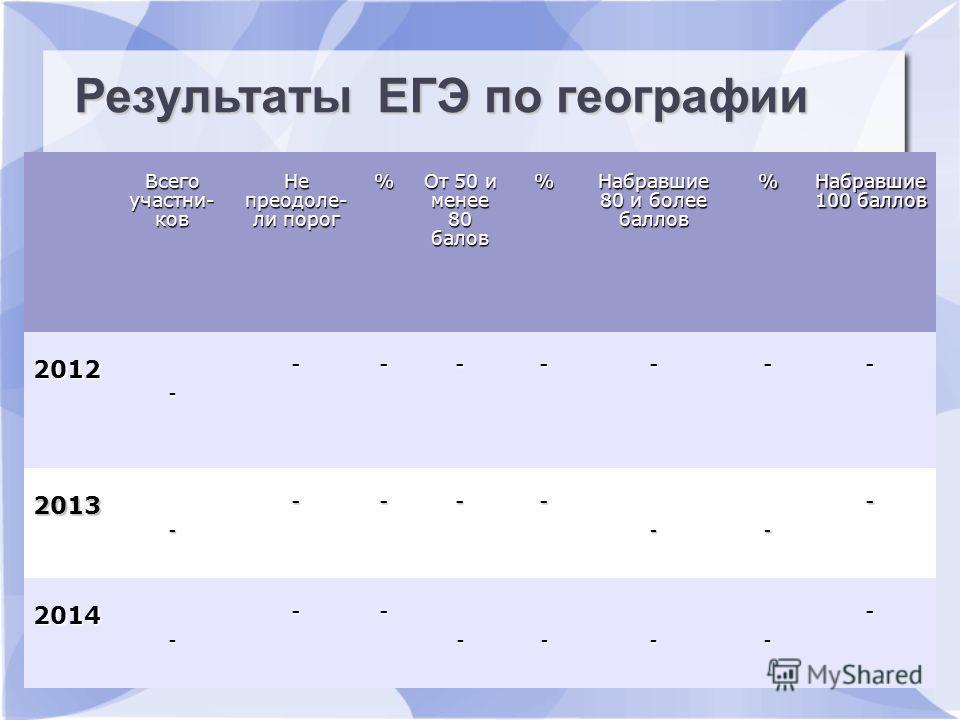 Результаты ЕГЭ по русскому языку Всего участьников Не преодолели пдорог % От 50 и менее 80 балов %Набравшие 80 и более баллов % Набравшие 100 баллов 2012 - ------- 2013 - ---- -- - 2014 - -- ---- - Результаты ЕГЭ по географии