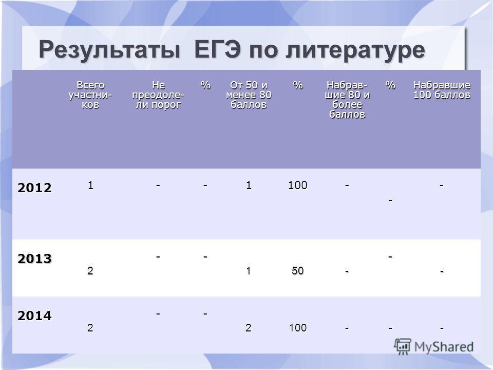 Результаты ЕГЭ по русскому языку Всего участьников Не преодолели пдорог % От 50 и менее 80 баллов % Набрав- шие 80 и более баллов % Набравшие 100 баллов 2012 1--1100- - - 2013 2 -- 150- - - 2014 2 -- 2100--- Результаты ЕГЭ по литературе