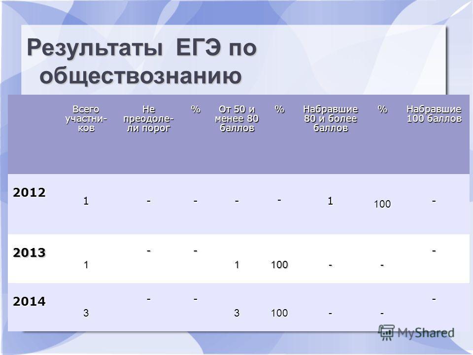 Результаты ЕГЭ по русскому языку Всего участьников Не преодолели пдорог % От 50 и менее 80 баллов % Набравшие 80 и более баллов % Набравшие 100 баллов 2012 1--- - 1 100 - 2013 1 -- 1100-- - 2014 3 -- 3100-- - Результаты ЕГЭ по обществознанию