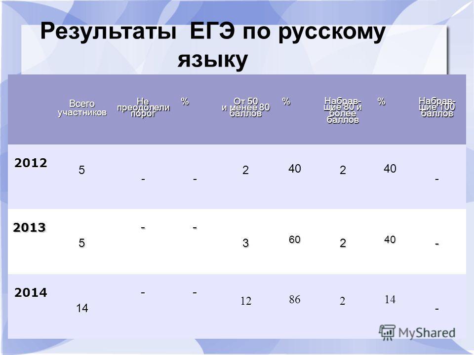 Всегоучастьников Непреодолелипдорог% От 50 и менее 80 баллов % Набрав- шие 80 и более баллов % Набрав- шие 100 баллов 2012 5 -- 2 40 2 - 2013 5 -- 3 60 2 40 - 2014 14 -- 12 86 2 14 - Результаты ЕГЭ по русскому языку
