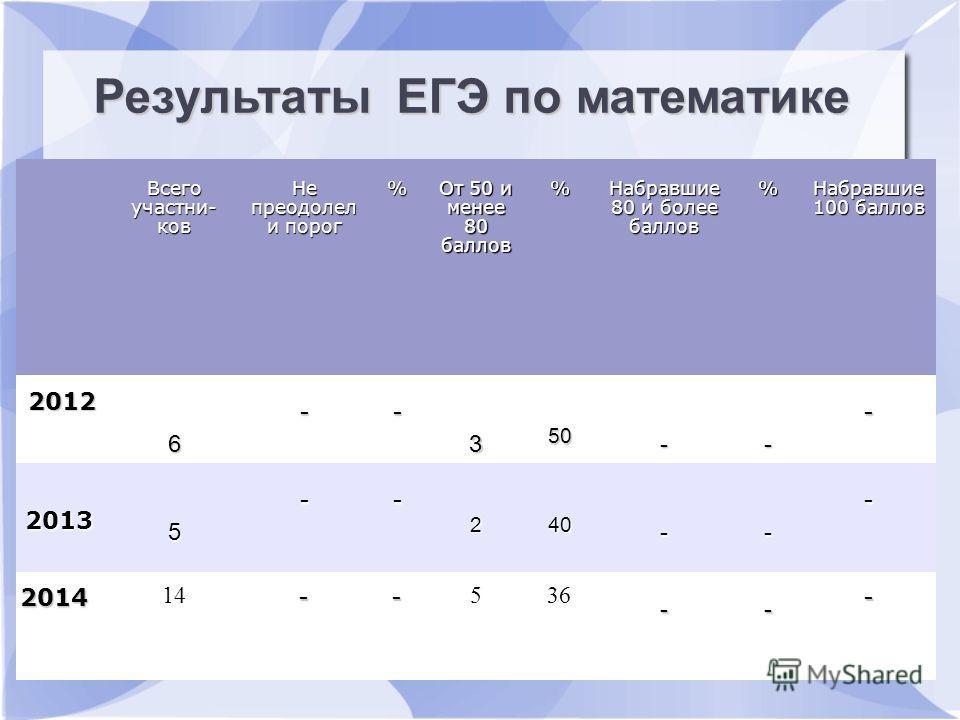 Всего участьников Не преодолел и пдорог % От 50 и менее 80 баллов % Набравшие 80 и более баллов % Набравшие 100 баллов 2012 6 -- 3 50 -- - 2013 5 -- 240 -- - 2014 14 -- 536 -- - Результаты ЕГЭ по математике