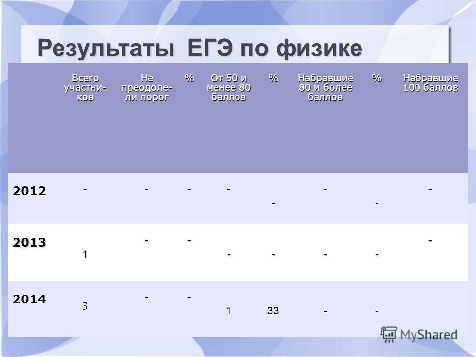 Результаты ЕГЭ по русскому языку Всего участьников Не преодолели пдорог % От 50 и менее 80 баллов % Набравшие 80 и более баллов % Набравшие 100 баллов 2012 ---- - - - - 2013 1 -- ---- - 2014 3 -- 133-- Результаты ЕГЭ по физике