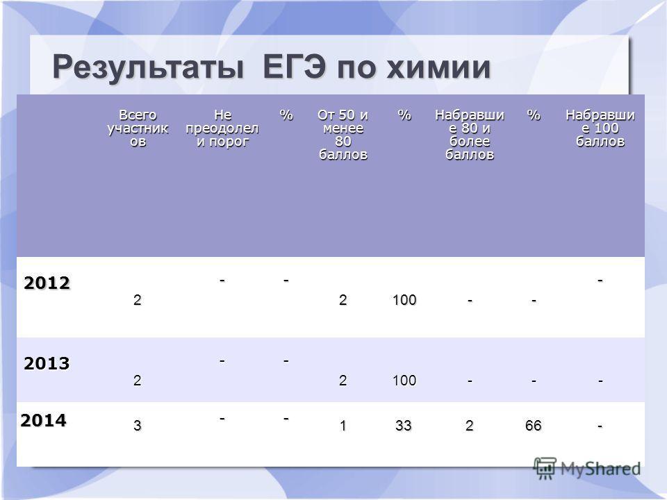 Результаты ЕГЭ по русскому языку Всего участьник ов Не преодолел и пдорог % От 50 и менее 80 баллов % Набравши е 80 и более баллов % Набравши е 100 баллов 2012 2 -- 2100-- - 2013 2 -- 2100--- 2014 3 -- 133266- Результаты ЕГЭ по химии