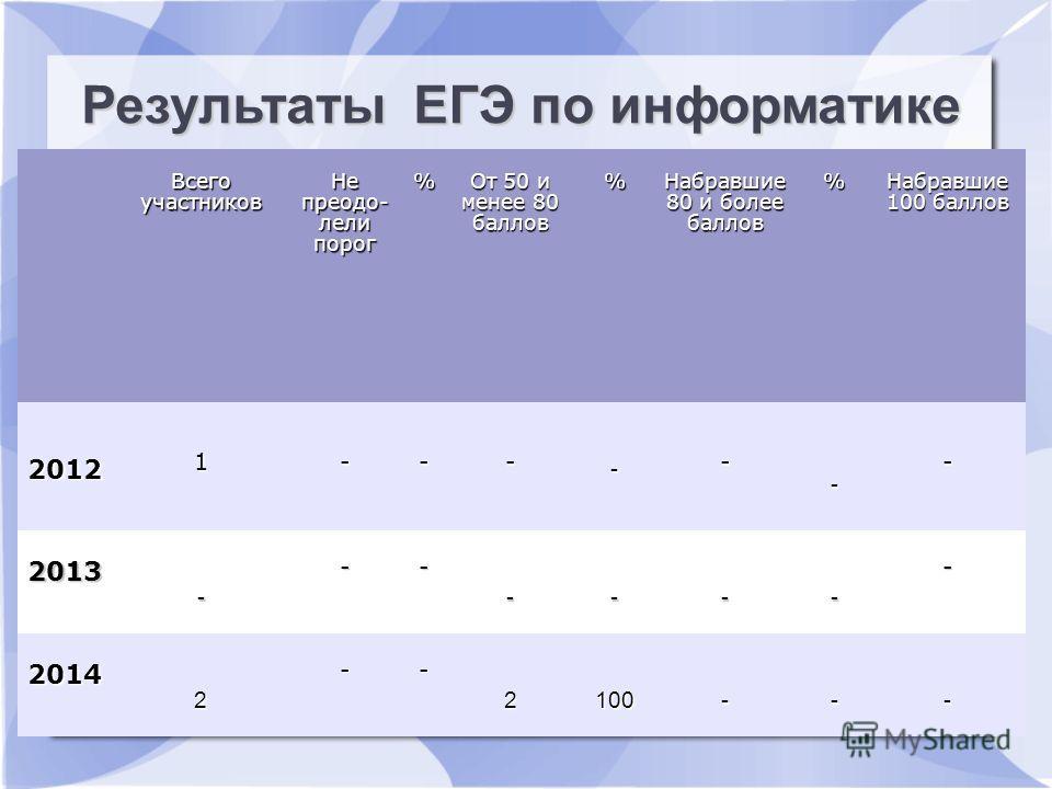 Результаты ЕГЭ по русскому языку Всего участьников Не преодо- лели пдорог % От 50 и менее 80 баллов % Набравшие 80 и более баллов % Набравшие 100 баллов 2012 1--- - - - - 2013 - -- ---- - 2014 2 -- 2100--- Результаты ЕГЭ по информатике