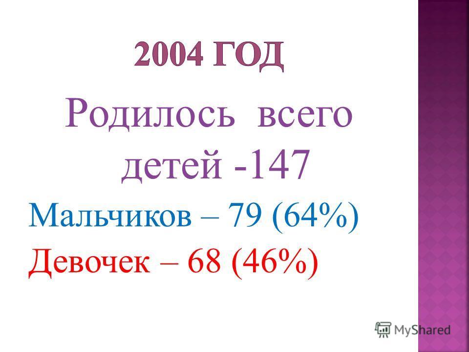 Родилось всего детей -147 Мальчиков – 79 (64%) Девочек – 68 (46%)
