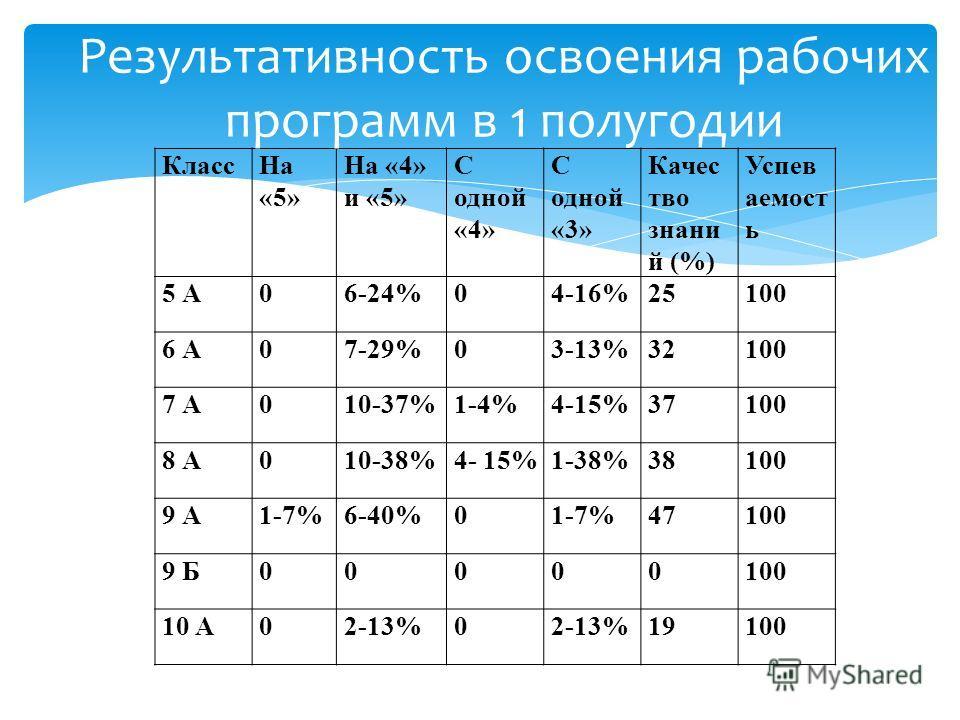 Класс На «5» На «4» и «5» С одной «4» С одной «3» Качес тво знаний (%) Успев аемост ь 5 А06-24%04-16%25100 6 А07-29%03-13%32100 7 А010-37%1-4%4-15%37100 8 А010-38%4- 15%1-38%38100 9 А1-7%6-40%01-7%47100 9 Б00000100 10 А02-13%0 19100 Результативность