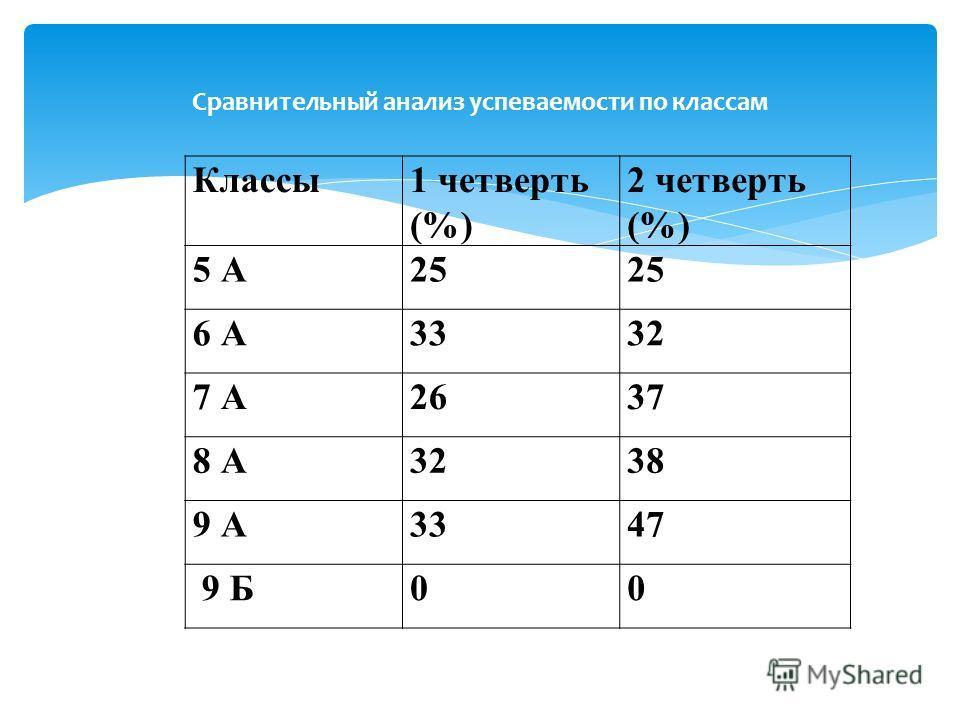 Классы 1 четверть (%) 2 четверть (%) 5 А25 6 А3332 7 А2637 8 А3238 9 А3347 9 Б00 Сравнительный анализ успеваемости по классам