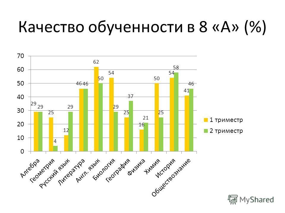 Качество обученности в 8 «А» (%)