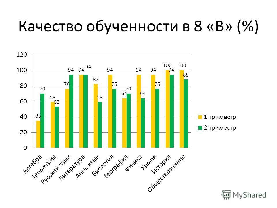 Качество обученности в 8 «В» (%)