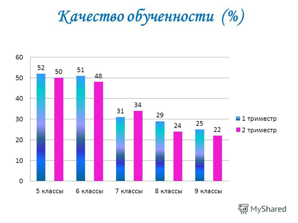 Качество обученности (%)
