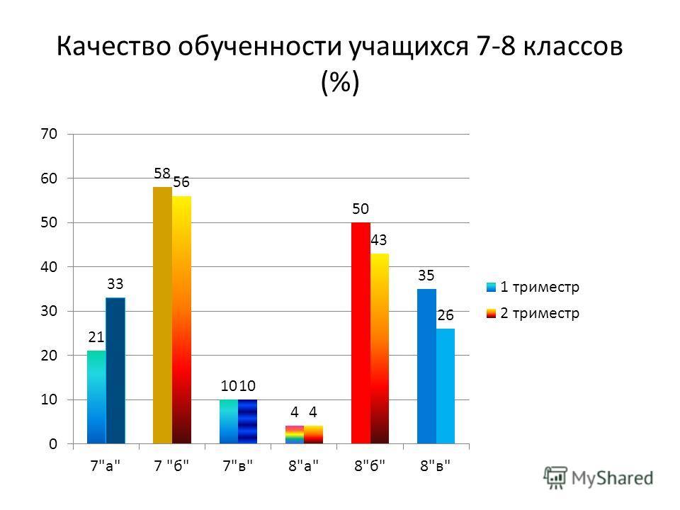 Качество обученности учащихся 7-8 классов (%)