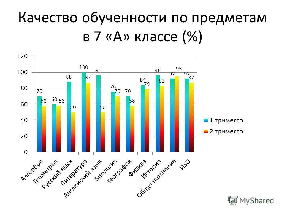Качество обученности по предметам в 7 «А» классе (%)