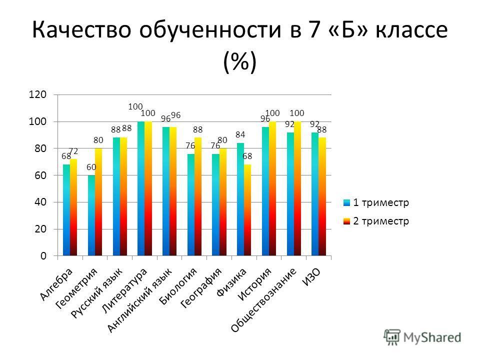 Качество обученности в 7 «Б» классе (%)