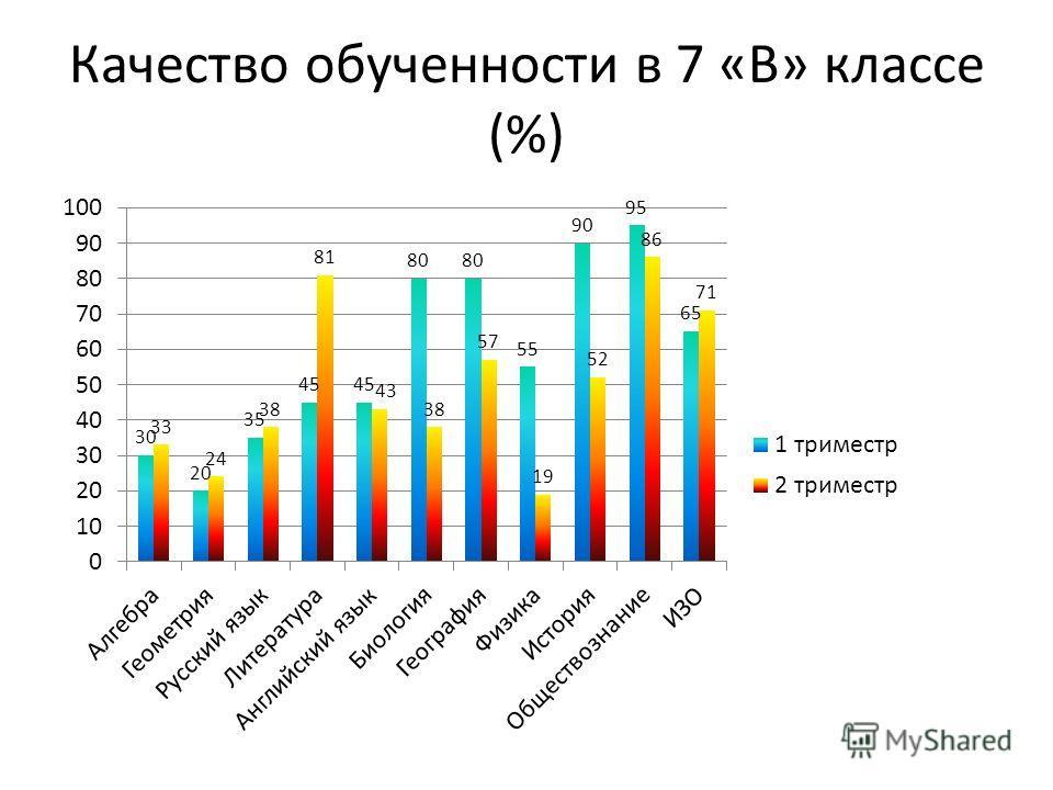 Качество обученности в 7 «В» классе (%)