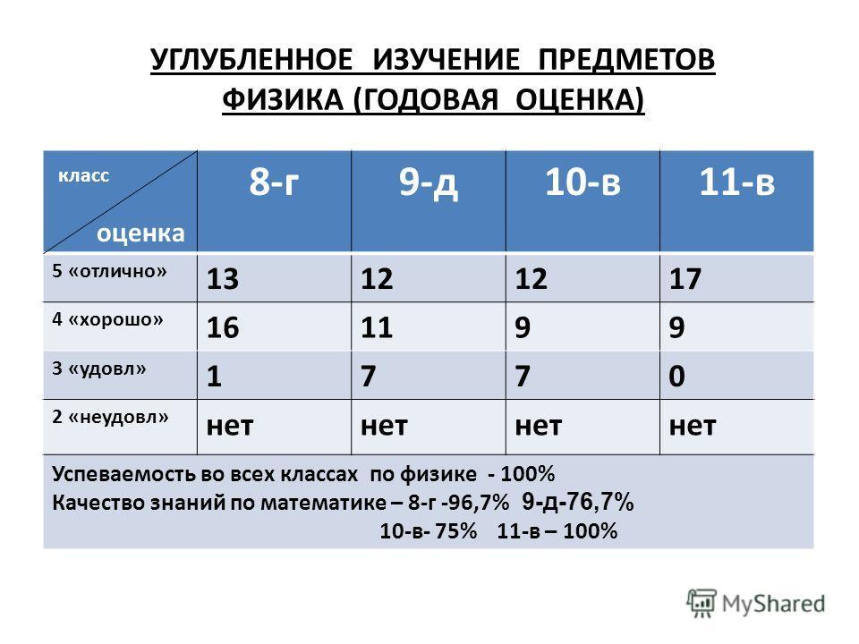 УГЛУБЛЕННОЕ ИЗУЧЕНИЕ ПРЕДМЕТОВ ФИЗИКА (ГОДОВАЯ ОЦЕНКА) класс оценка 8-г 9-д 10-в 11-в 5 «отлично» 1312 17 4 «хорошо» 161199 3 «удовл» 1770 2 «неудовл» нет Успеваемость во всех классах по физике - 100% Качество знаний по математике – 8-г -96,7% 9-д-76