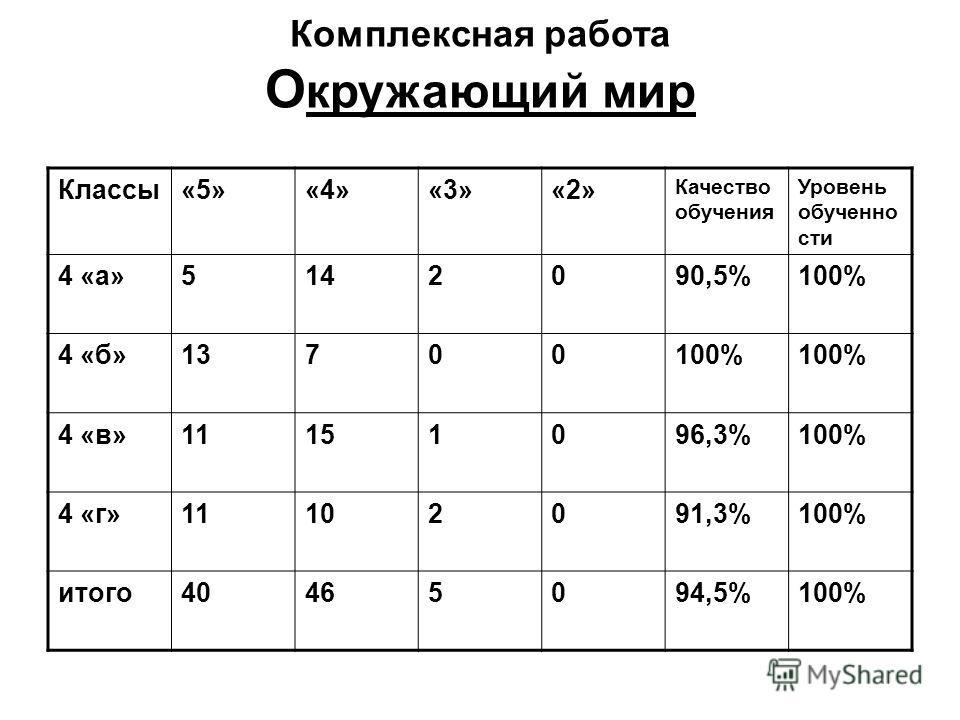 Комплексная работа О кружающий мир Классы«5»«4»«3»«2» Качество обучения Уровень обученности 4 «а»5142090,5%100% 4 «б»13700100% 4 «в»11151096,3%100% 4 «г»11102091,3%100% итого 40465094,5%100%