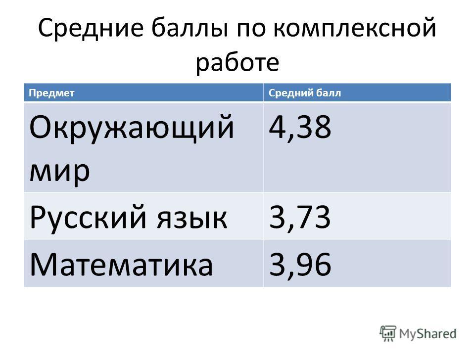 Средние баллы по комплексной работе Предмет Средний балл Окружающий мир 4,38 Русский язык 3,73 Математика 3,96
