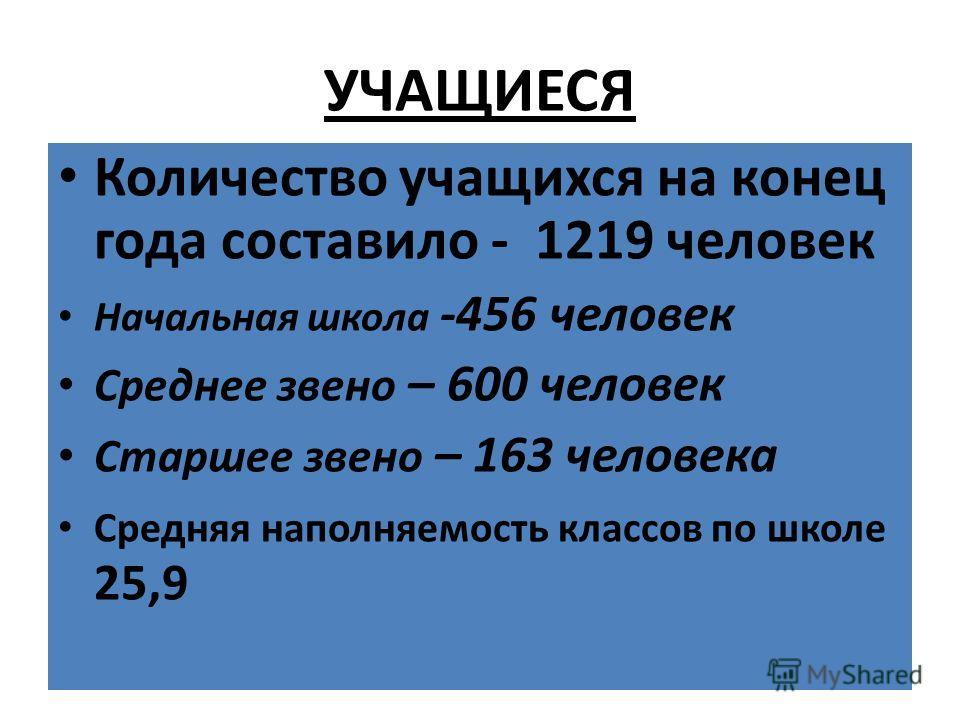 УЧАЩИЕСЯ Количество учащихся на конец года составило - 1219 человек Начальная школа -456 человек Среднее звено – 600 человек Старшее звено – 163 человека Средняя наполняемость классов по школе 25,9