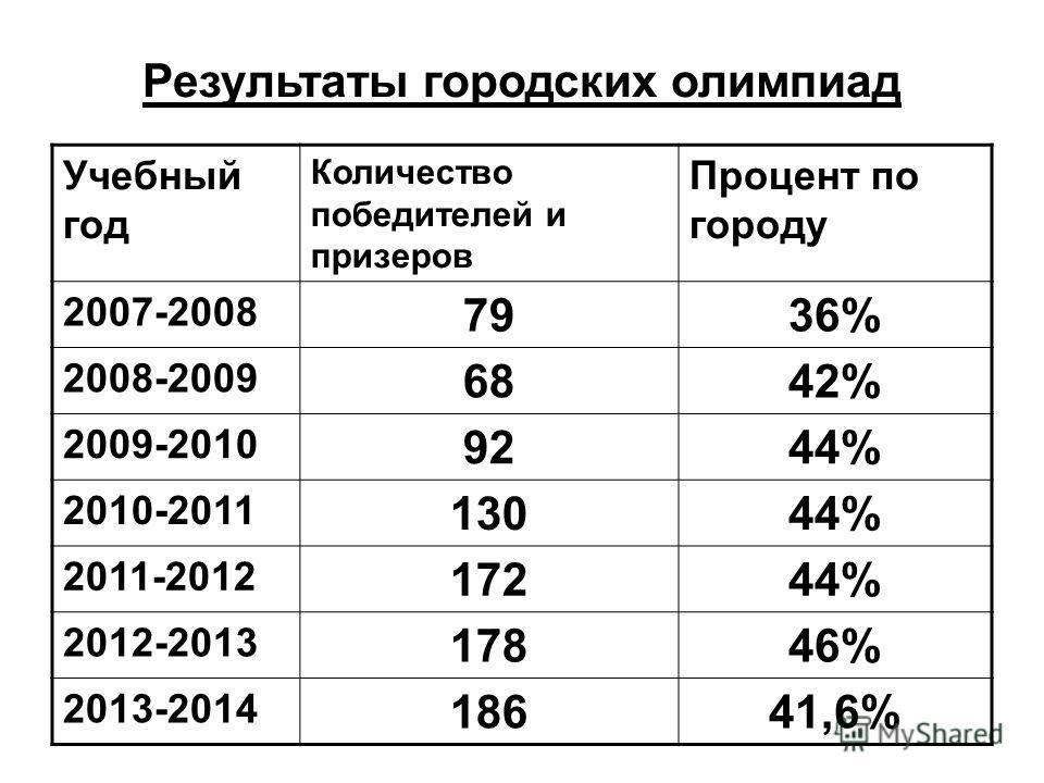 Результаты городских олимпиад Учебный год Количество победителей и призеров Процент по городу 2007-2008 7936% 2008-2009 6842% 2009-2010 9244% 2010-2011 13044% 2011-2012 17244% 2012-2013 17846% 2013-2014 18641,6%