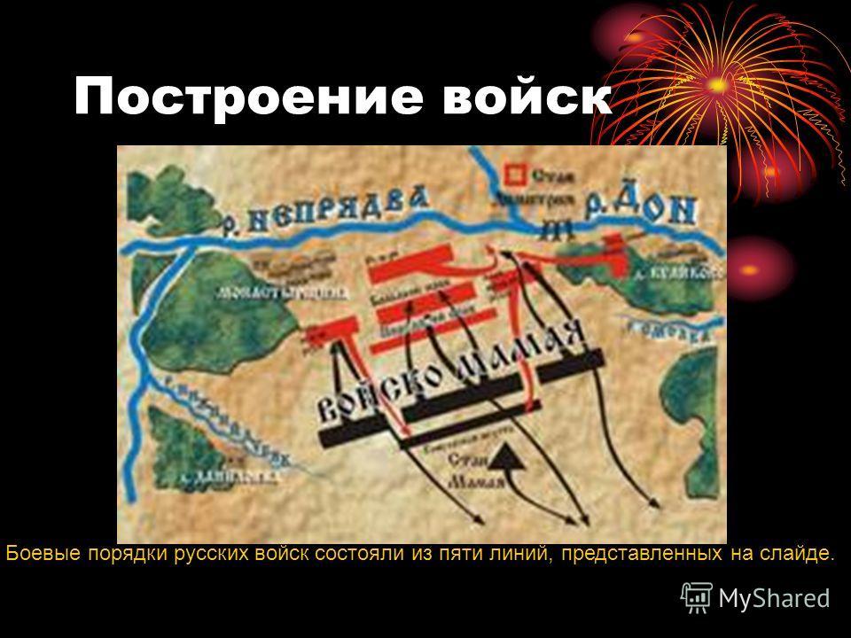 Построение войск Боевые порядки русских войск состояли из пяти линий, представленных на слайде.