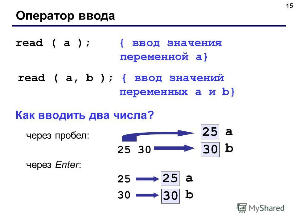 15 Оператор ввода read ( a ); { ввод значения переменной a} read ( a, b ); { ввод значений переменных a и b} Как вводить два числа? через пробел: 25 30 через Enter: 25 30 a 25 b 30 a 25 b 30