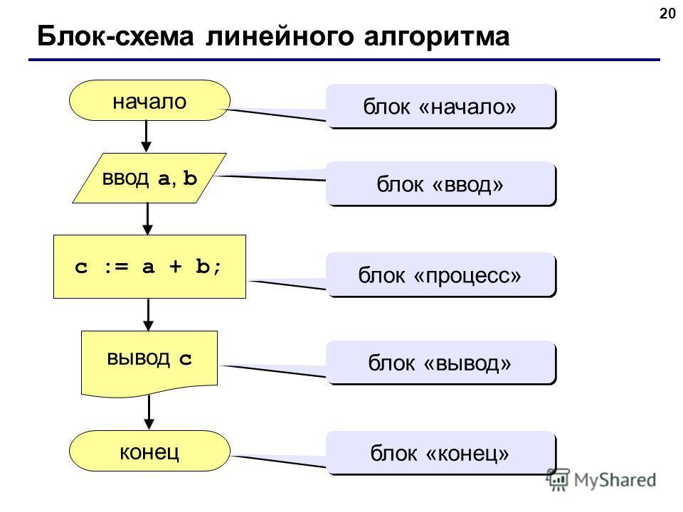 20 Блок-схема линейного алгоритма начало конец c := a + b; ввод a, b вывод c блок «начало» блок «ввод» блок «процесс» блок «вывод» блок «конец»