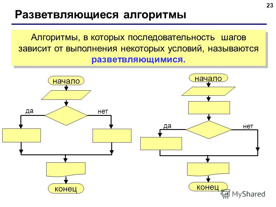 23 Разветвляющиеся алгоритмы Алгоритмы, в которых последовательность шагов зависит от выполнения некоторых условий, называются разветвляющимися. начало конец да нет начало конец да нет