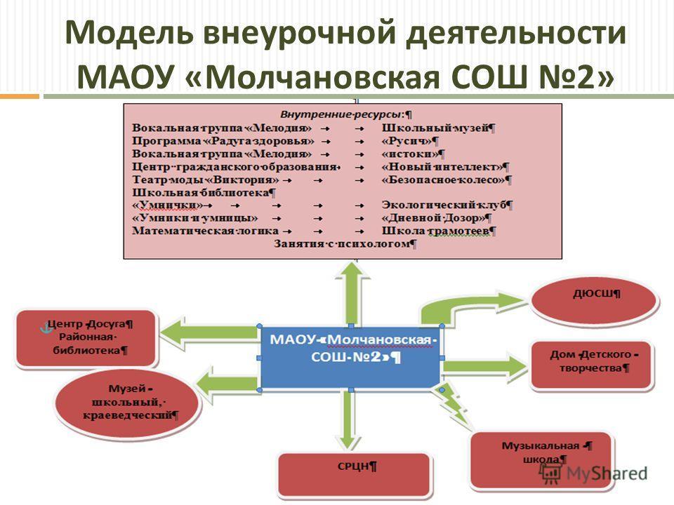 Модель внеурочной деятельности МАОУ « Молчановская СОШ 2»