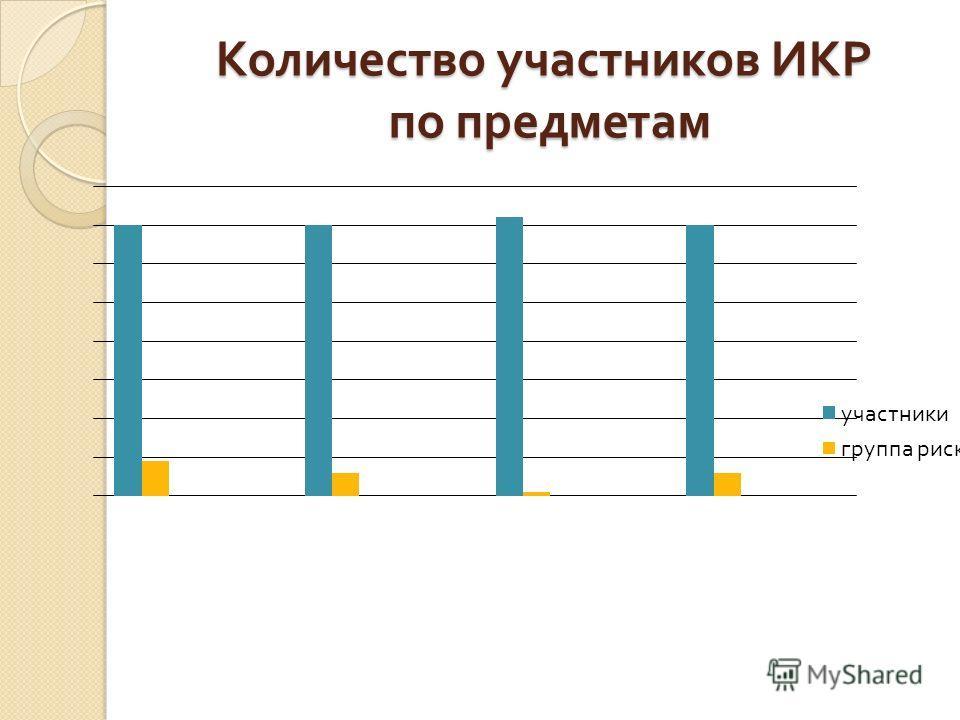 Количество участников ИКР по предметам