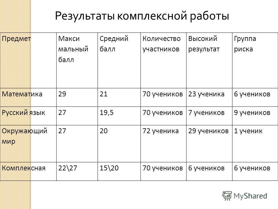 Предмет Макси мальный балл Средний балл Количество участников Высокий результат Группа риска Математика 292170 учеников 23 ученика 6 учеников Русский язык 2719,570 учеников 7 учеников 9 учеников Окружающий мир 272072 ученика 29 учеников 1 ученик Комп