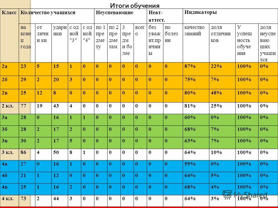 Итоги обучения Класс Количество учащихся Неуспевающие Неат- аттест. Индикаторы на коне ц года отличники ударники с од ной