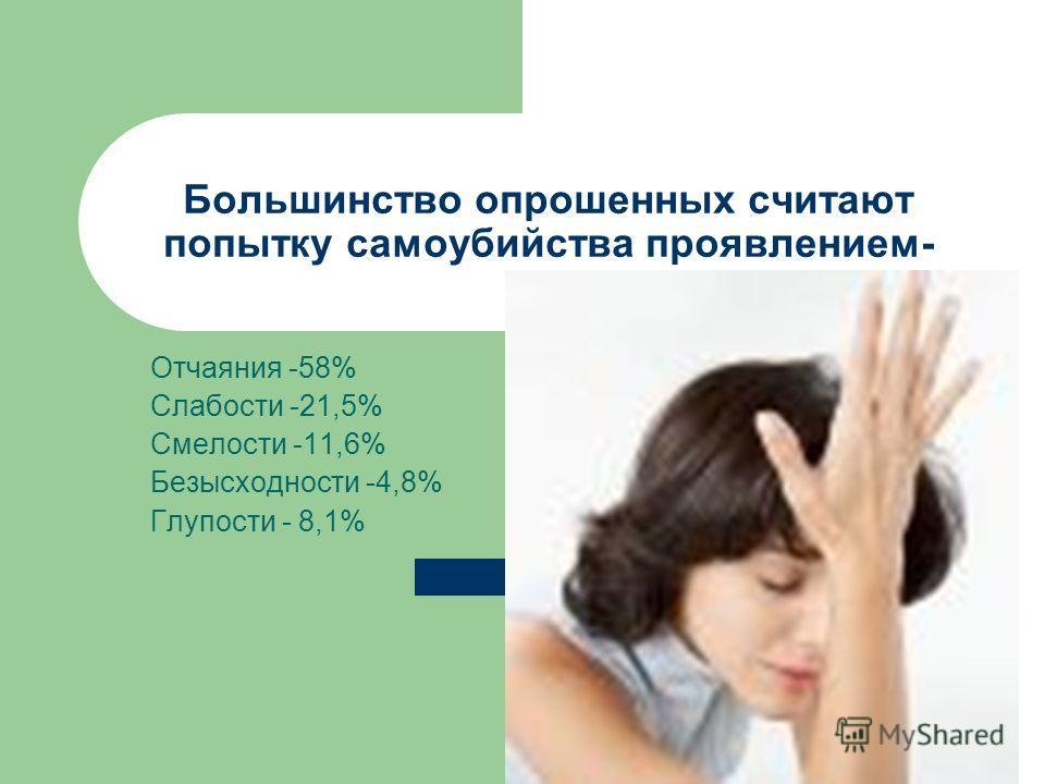 Большинство опрошенных считают попытку самоубийства проявлением- Отчаяния -58% Слабости -21,5% Смелости -11,6% Безысходности -4,8% Глупости - 8,1%