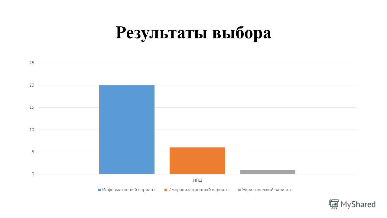 Результаты выбора