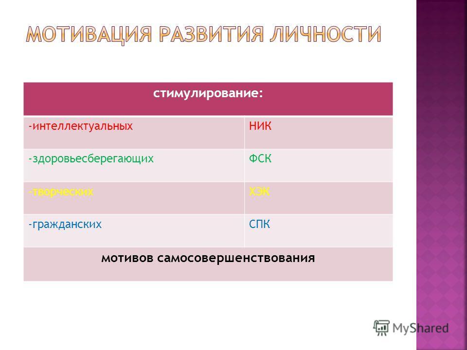стимулирование: -интеллектуальныхНИК -здоровьесберегающихФСК -творческихХЭК -гражданскихСПК мотивов самосовершенствования