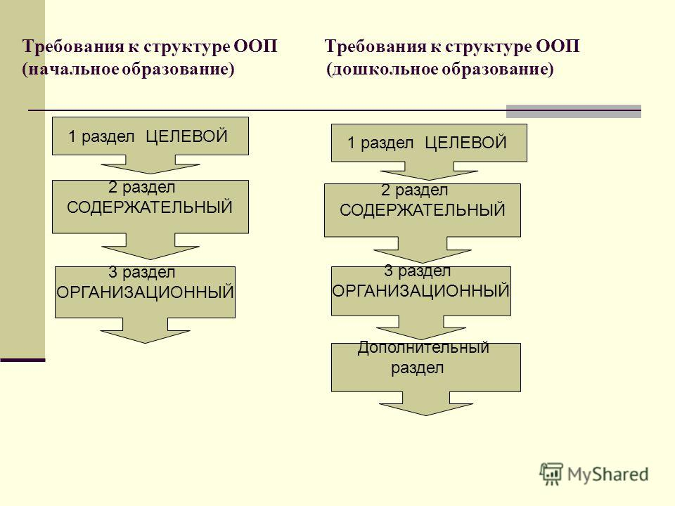 Требования к структуре ООП Требования к структуре ООП (начальное образование) (дошкольное образование) 1 раздел ЦЕЛЕВОЙ 2 раздел СОДЕРЖАТЕЛЬНЫЙ 3 раздел ОРГАНИЗАЦИОННЫЙ 1 раздел ЦЕЛЕВОЙ 2 раздел СОДЕРЖАТЕЛЬНЫЙ 3 раздел ОРГАНИЗАЦИОННЫЙ Дополнительный