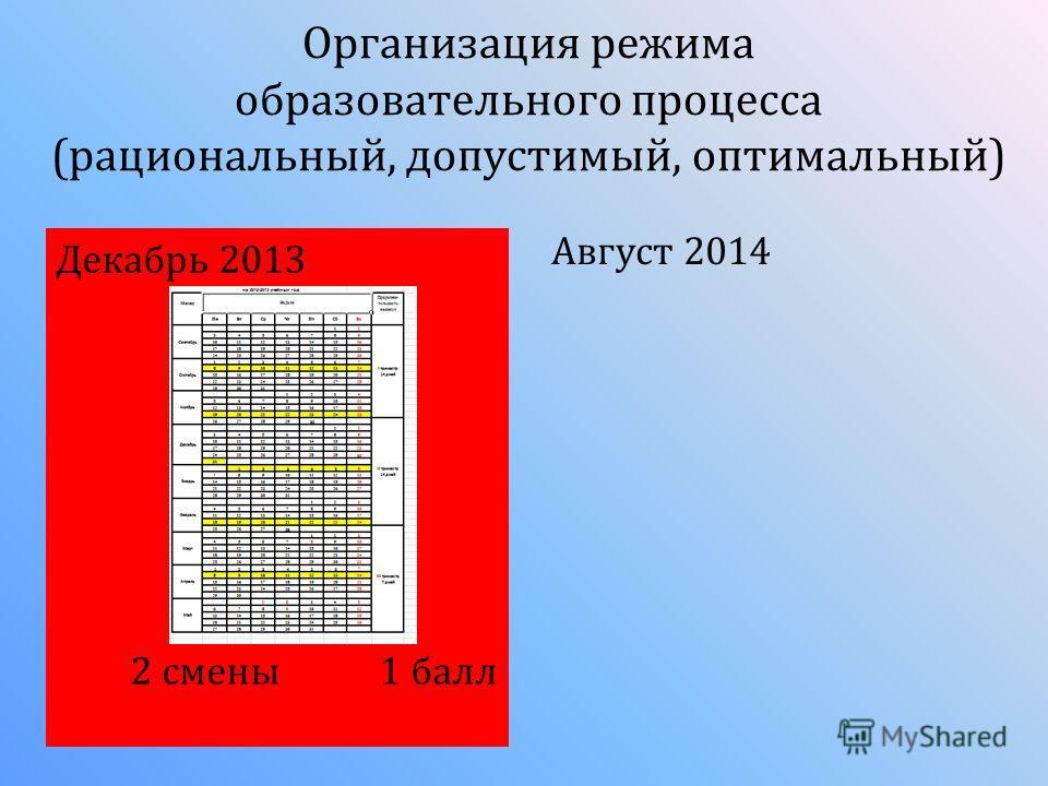 Организация режима образовательного процесса (рациональный, допустимый, оптимальный) Декабрь 2013 2 смены 1 балл Август 2014