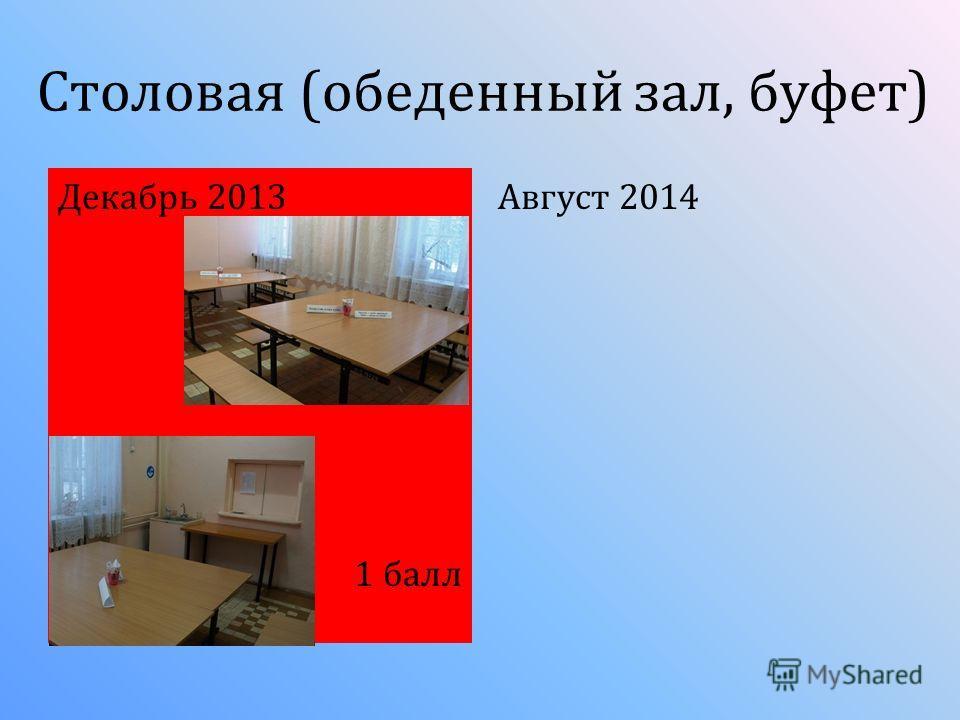 Столовая (обеденный зал, буфет) Декабрь 2013 1 балл Август 2014
