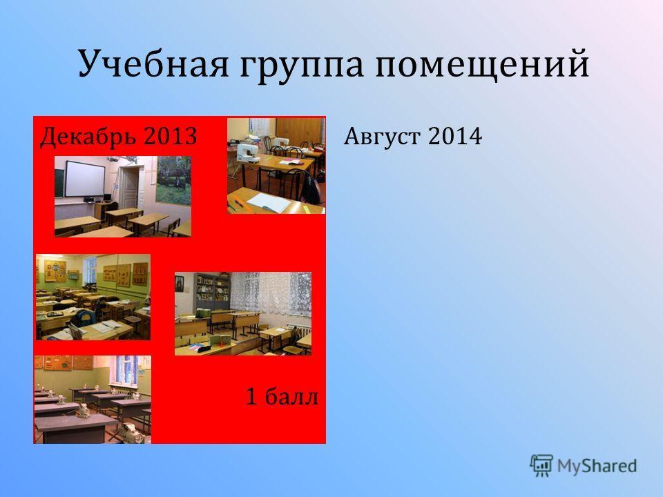 Учебная группа помещений Декабрь 2013 1 балл Август 2014