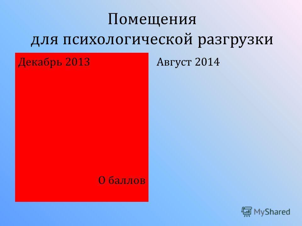 Помещения для психологической разгрузки Декабрь 2013 О баллов Август 2014