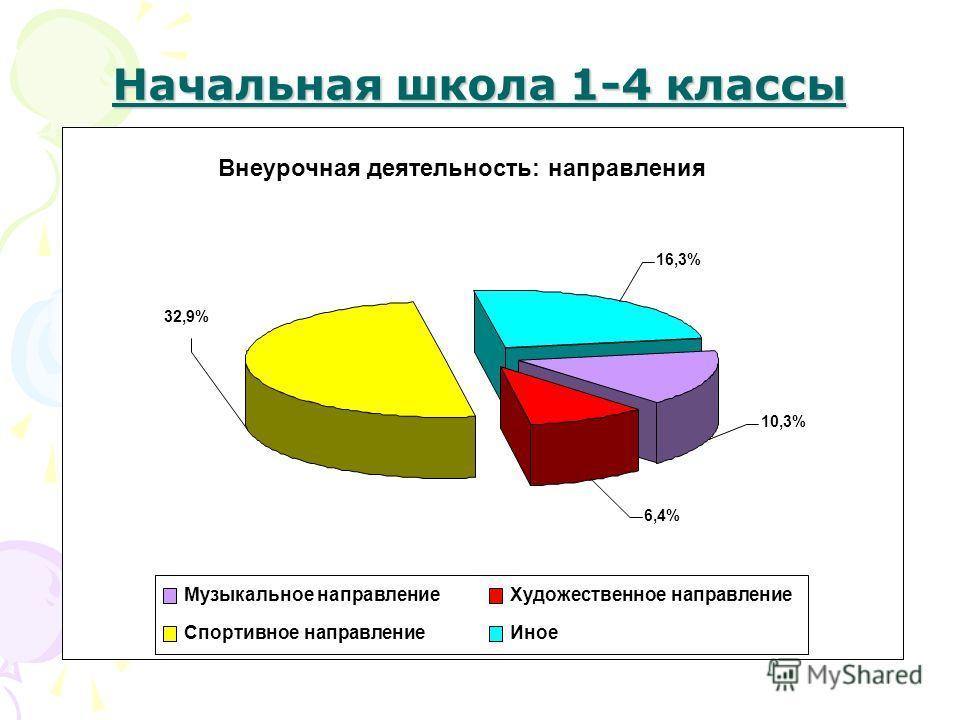 Начальная школа 1-4 классы Внеурочная деятельность: направления 16,3% 32,9% 6,4% 10,3% Музыкальное направление Художественное направление Спортивное направление Иное