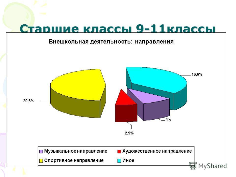 Старшие классы 9-11 классы Внешкольная деятельность: направления 20,6% 2,9% 4% 16,6% Музыкальное направление Художественное направление Спортивное направление Иное