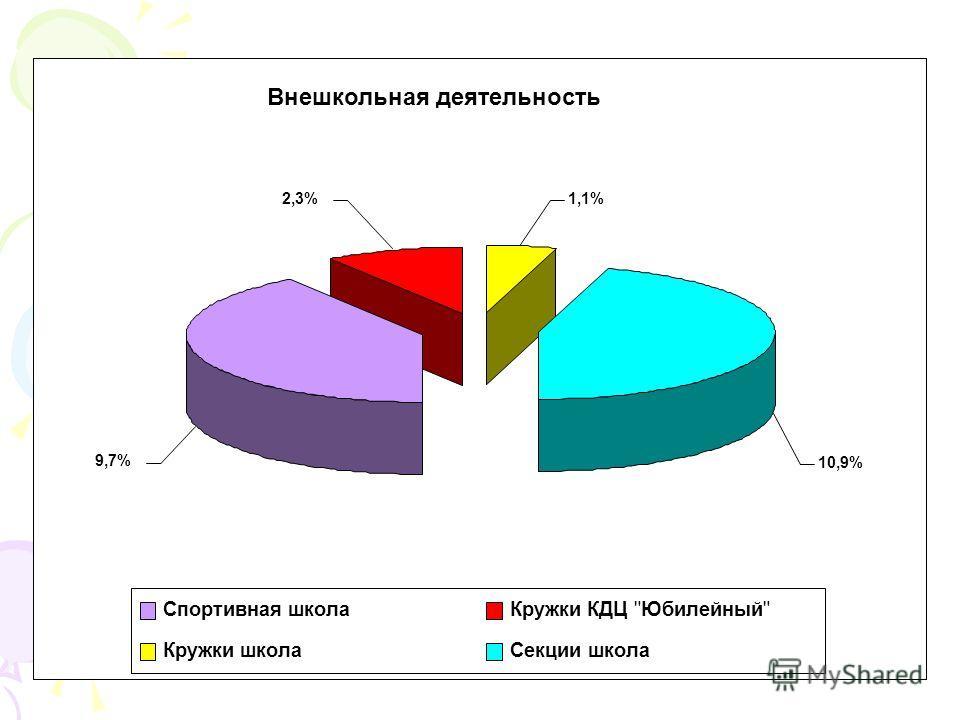 Внешкольная деятельность 10,9% 1,1%2,3% 9,7% Спортивная школа Кружки КДЦ Юбилейный Кружки школа Секции школа