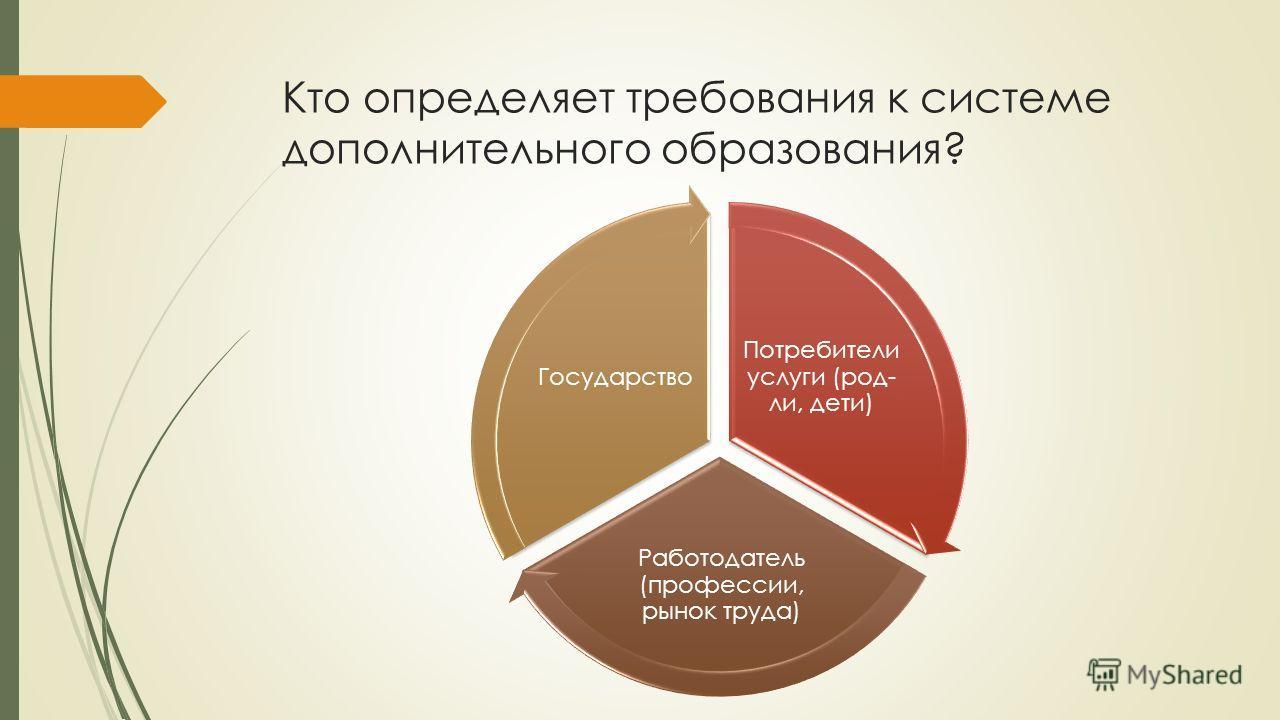 Кто определяет требования к системе дополнительного образования? Потребители услуги (род- ли, дети) Работодатель (профессии, рынок труда) Государство
