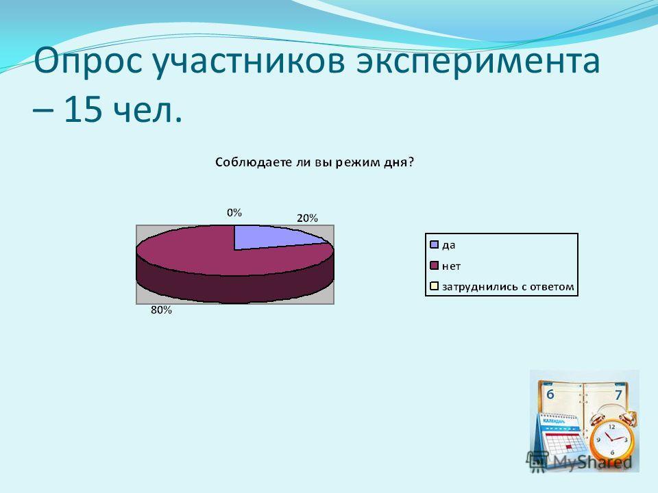 Опрос участников эксперимента – 15 чел.