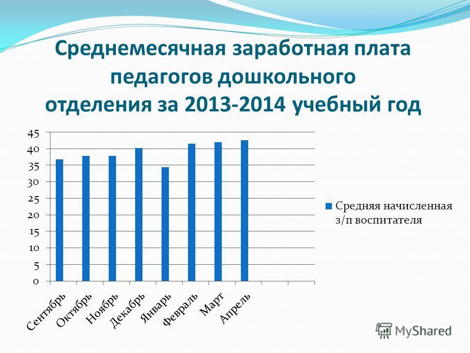 Среднемесячная заработная плата педагогов дошкольного отделения за 2013-2014 учебный год