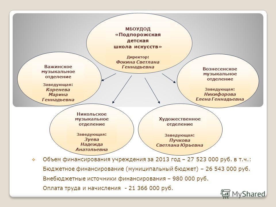 Объем финансирования учреждения за 2013 год – 27 523 000 руб. в т.ч.: Бюджетное финансирование (муниципальный бюджет) – 26 543 000 руб. Внебюджетные источники финансирования – 980 000 руб. Оплата труда и начисления - 21 366 000 руб. МБОУДОД « Подпоро